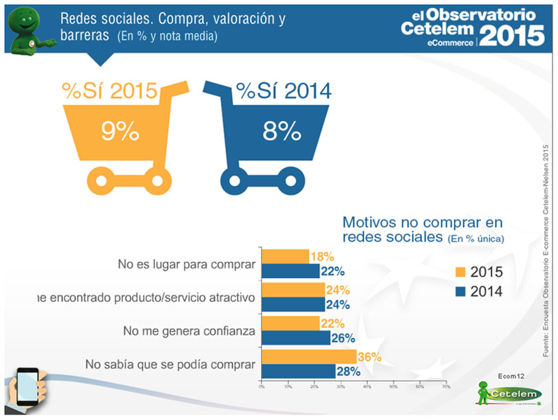 observatorio cetelem e-commerce 2015